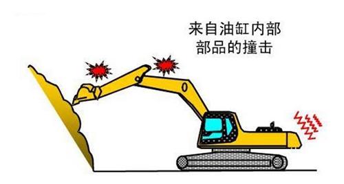 挖掘机配件油缸撞击