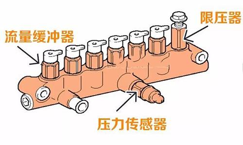 挖掘机配件高压共轨