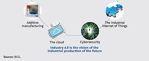轴套厂家放眼制造业的未来—工业4.0