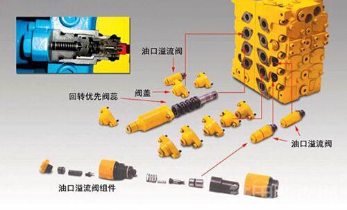 挖掘机配件液压组件